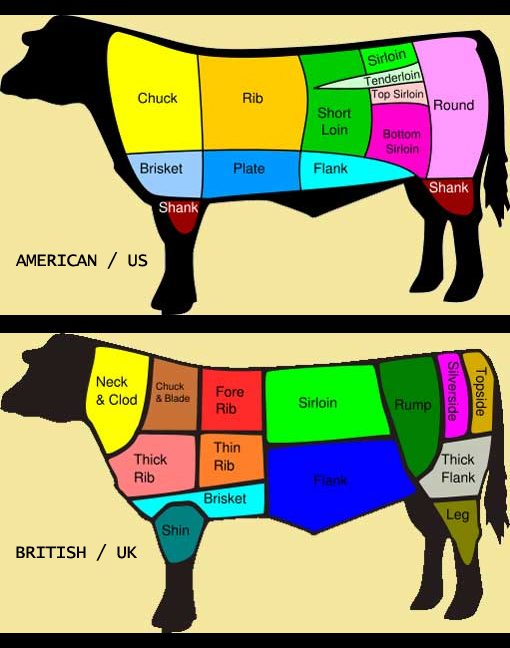 food-cuts-of-meat